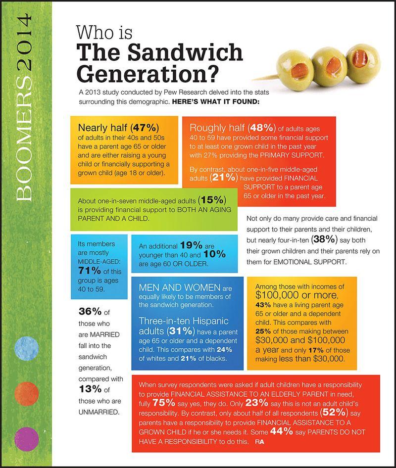 Sandwich_Generation_Graphic