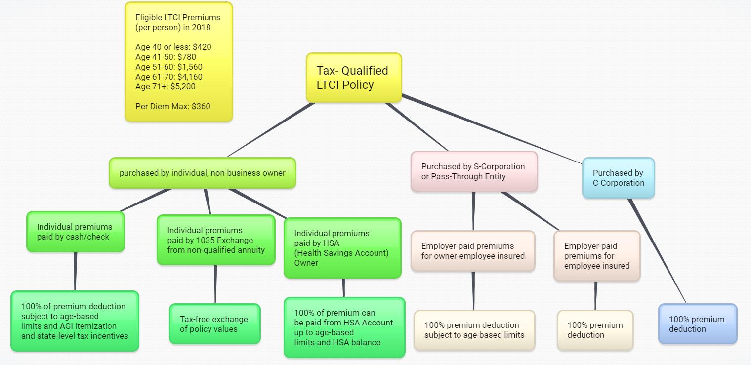 2018 Tax Rules LTC.png