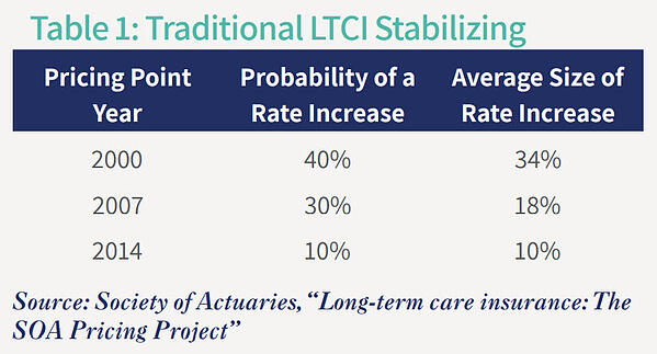 Traditional LTC Stabilizing
