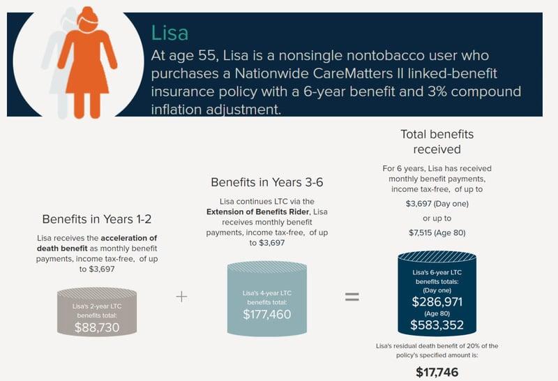 LTC + Life Hybrid Policy