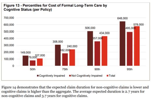 95th percentile risk of LTC Claim