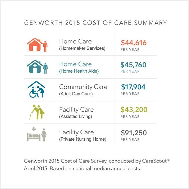 Genworth 2015 Cost of Care Summary