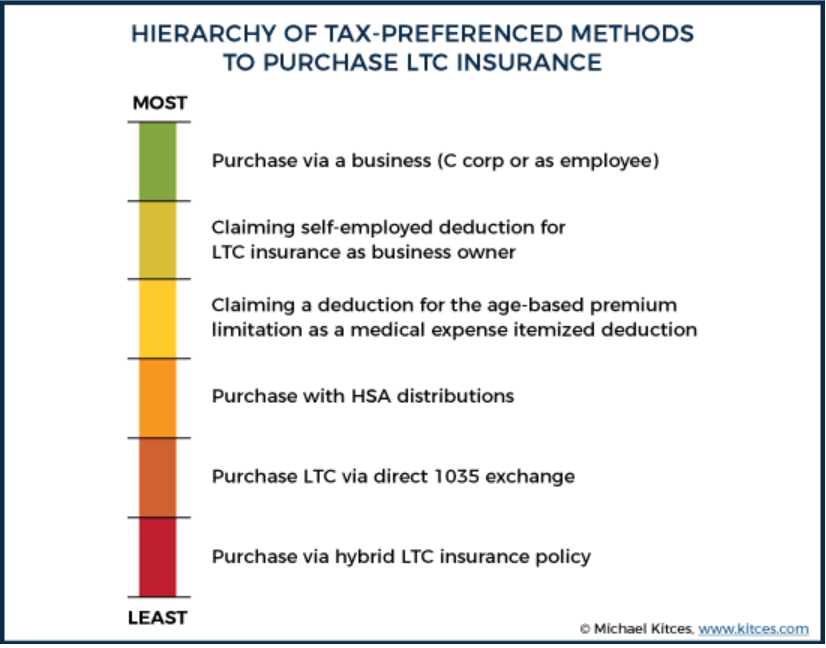 Hierarchy of tax preferenced methods.png