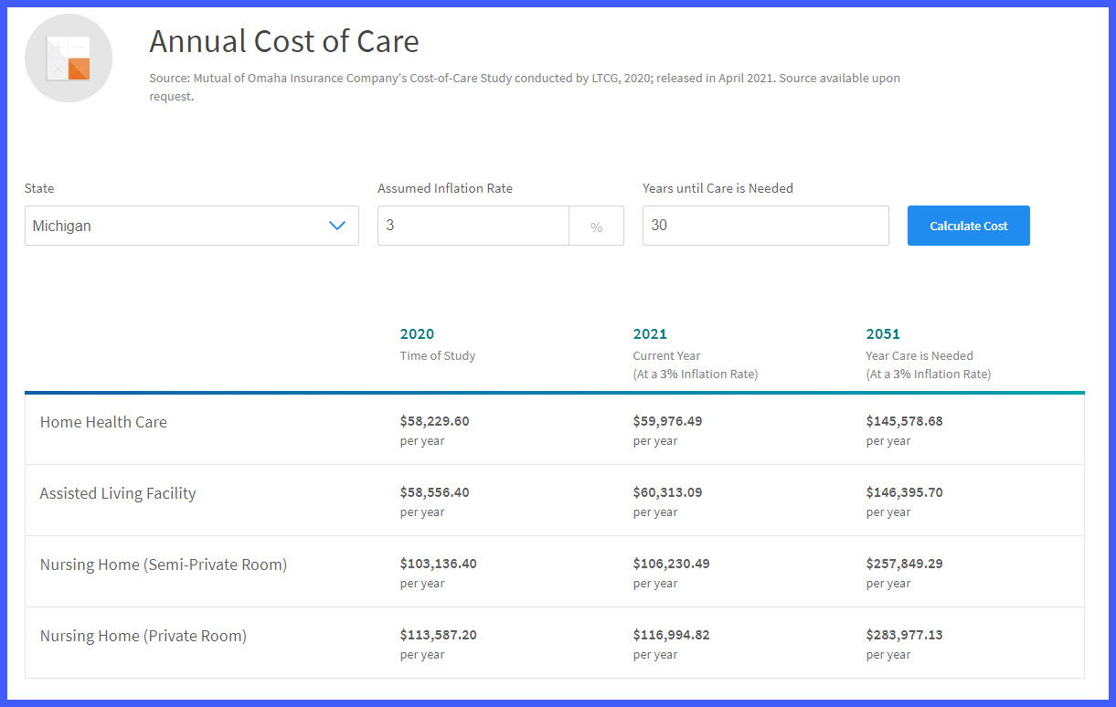 Mutual of Omaha Cost of Care