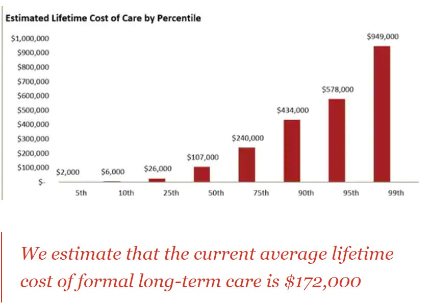 PWC cost of care