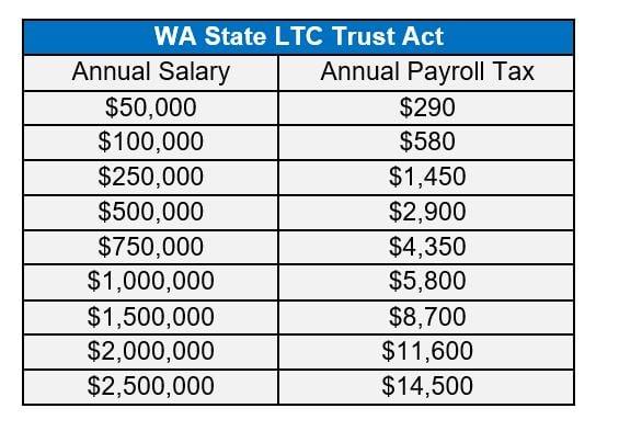 WA Trust Act Tax (based on salary)-1