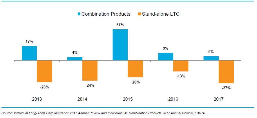 combo product sales versus standalone