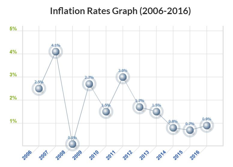 inflation_rate_chart.jpg