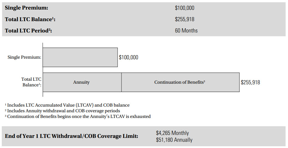 Annuity Care Example