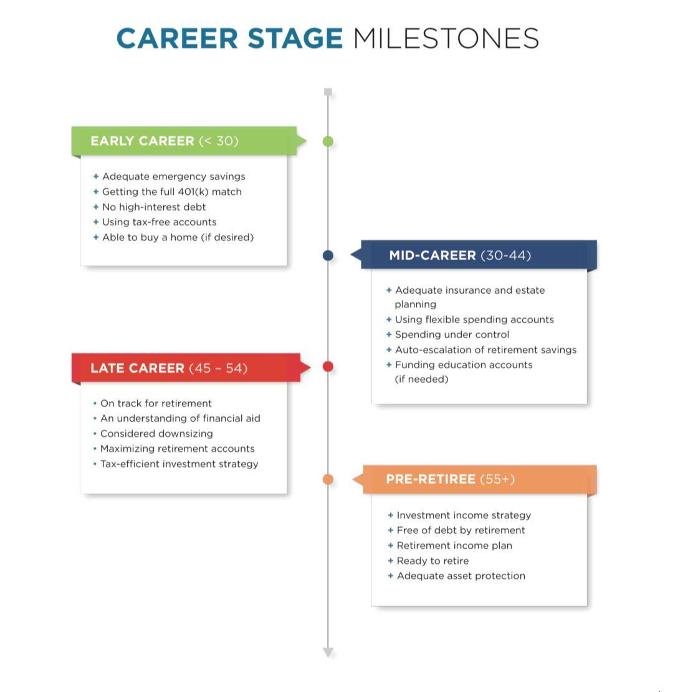 Career Stages.jpg