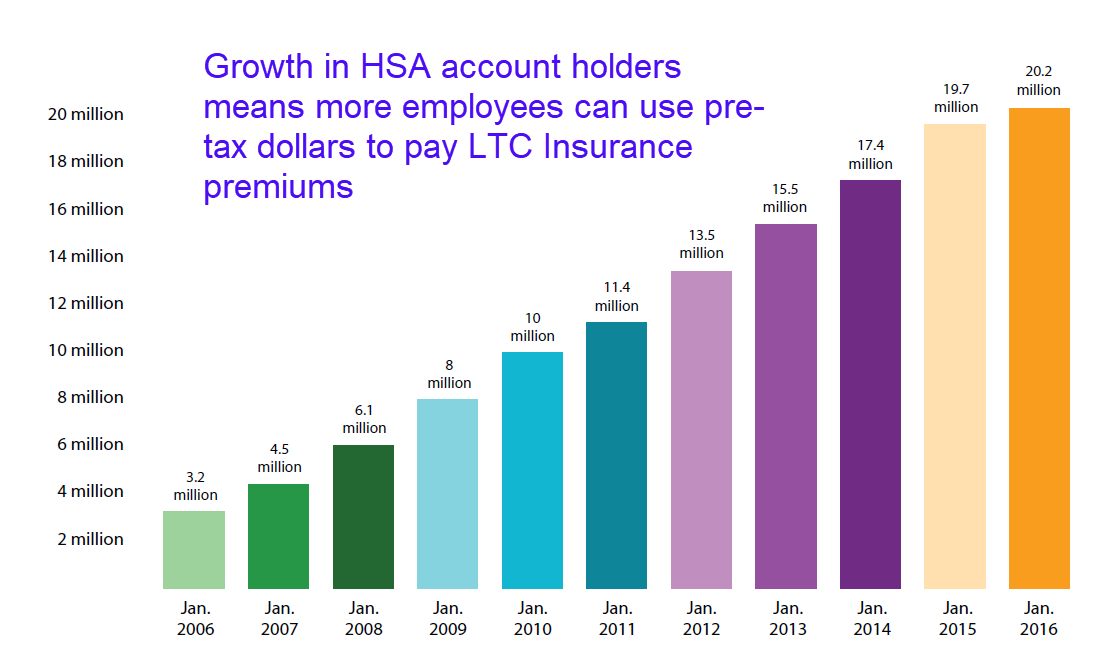 HSA Growth