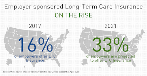 LTC on the rise