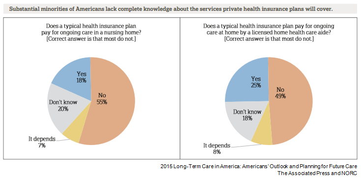 2015 Long-Term Care in America: Americans' Outlook and Planning for Future Care | The Associated Press and NORC