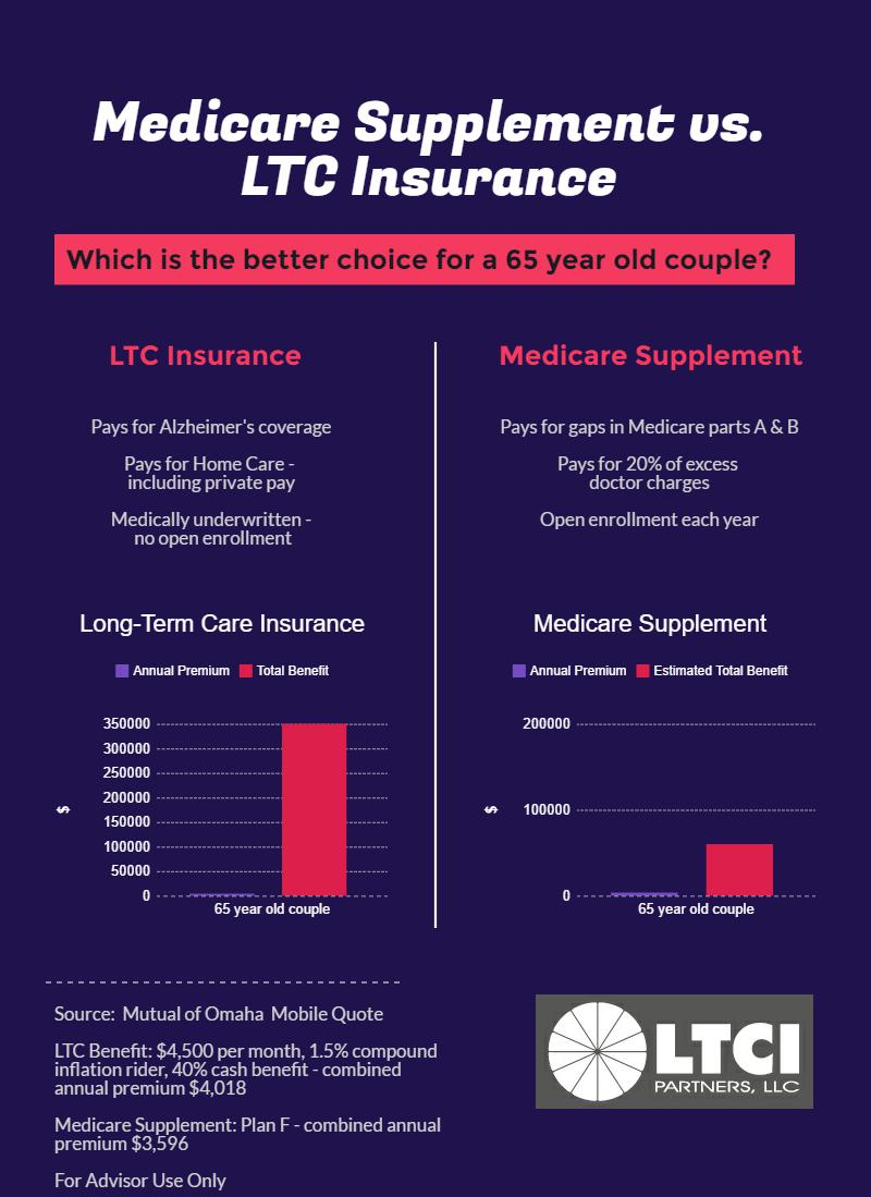 Should a healthy 65 year old couple buy Medicare Supplement or LTC Insurance?