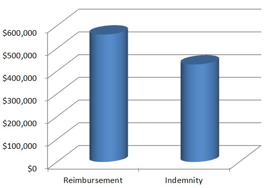 reimbursement_versus_indemnity